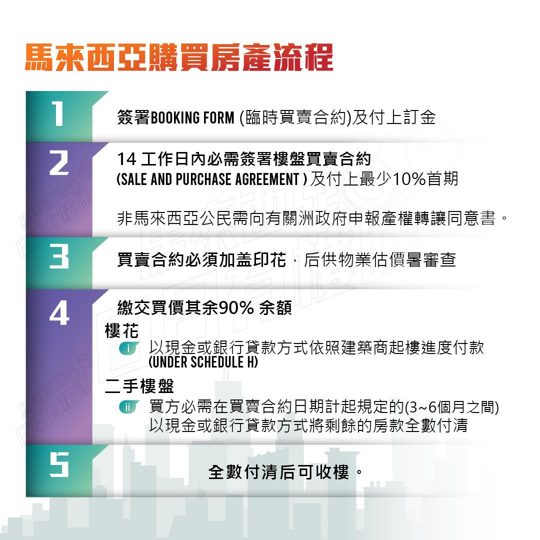 馬來西亞購買房產流程